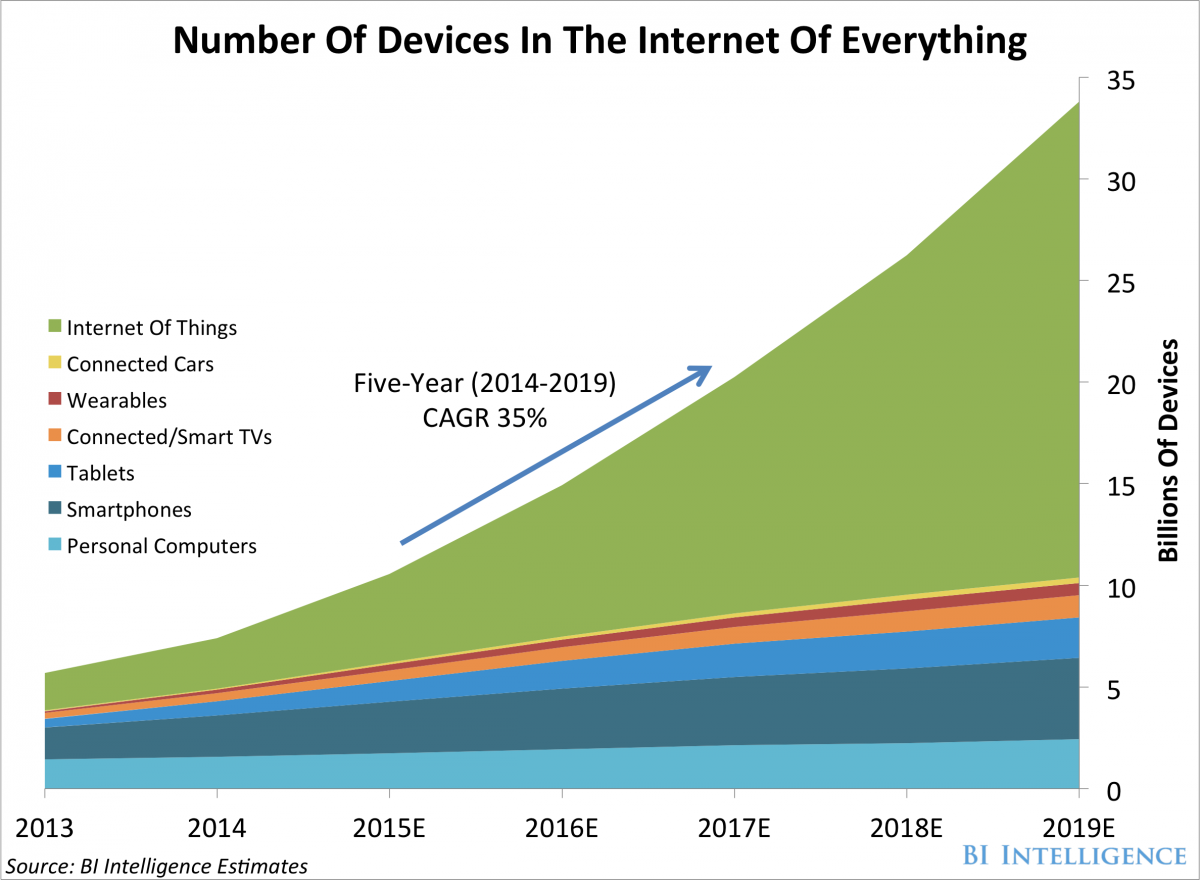 number-of-devices-in-the-internet-of-everything.png